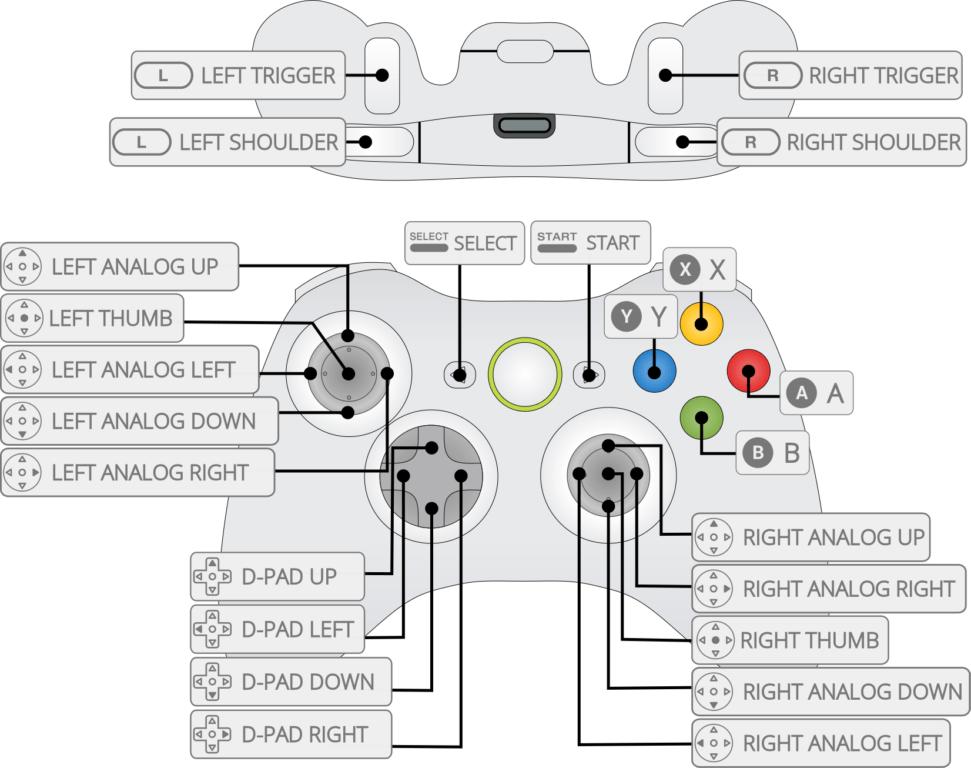 Стандартные установки кнопок управления геймпада для всех эмуляторов