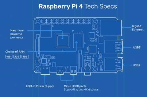Raspberry Pi 4 Tech Specs